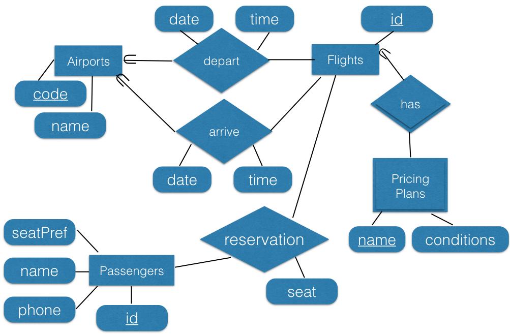 Entity-Relationship (ER) Models — CSCI 4380 Database Systems 1