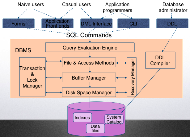 Query Processing — CSCI 4380 Database Systems 1 documentation